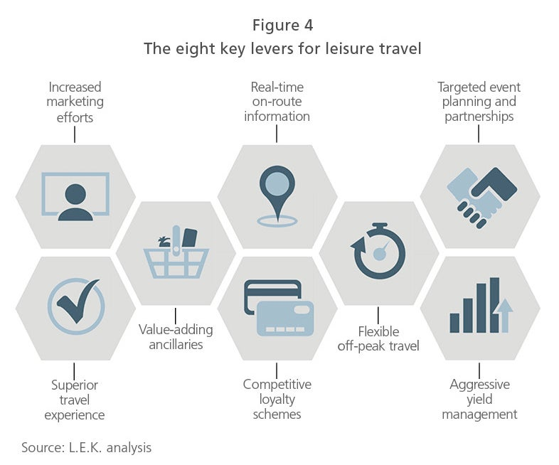 Leisure travel growth market figure 4