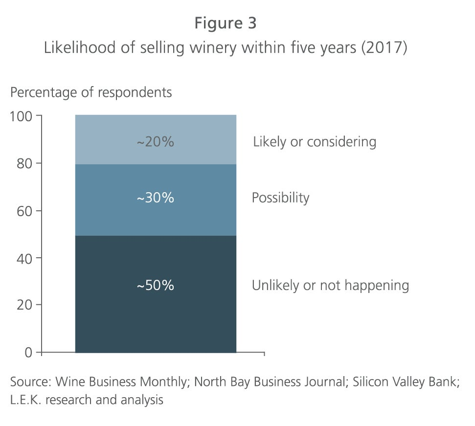Likelihood of selling winery figure 3