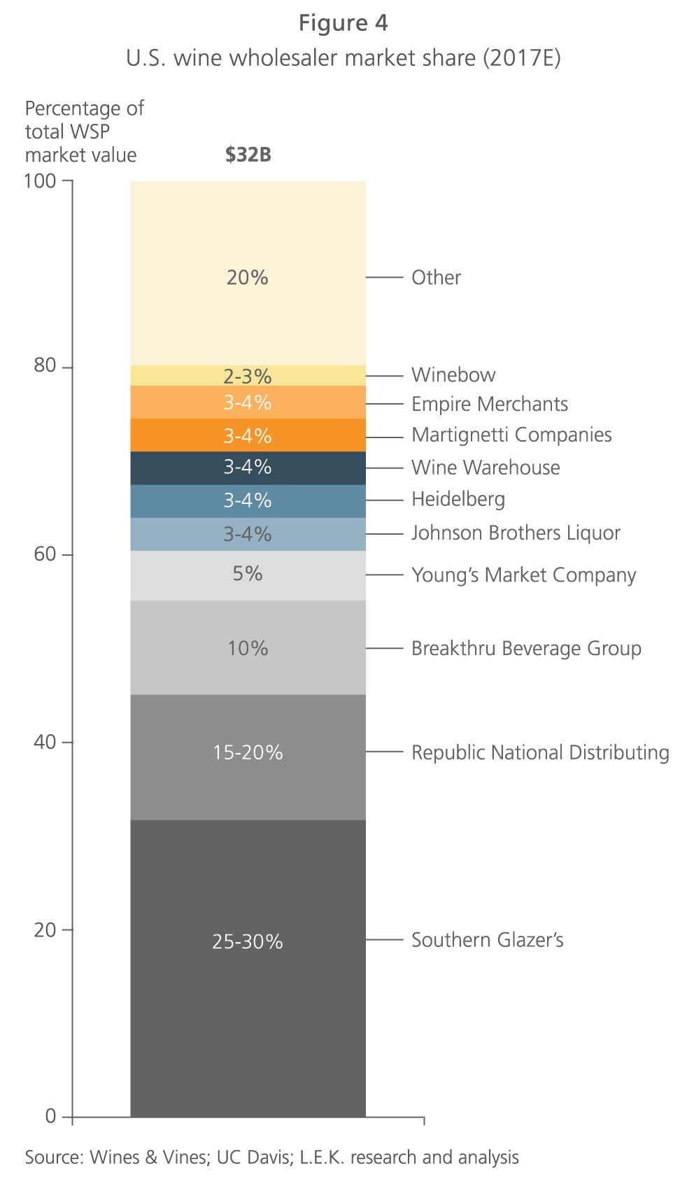 US wine wholesaler market share figure 4