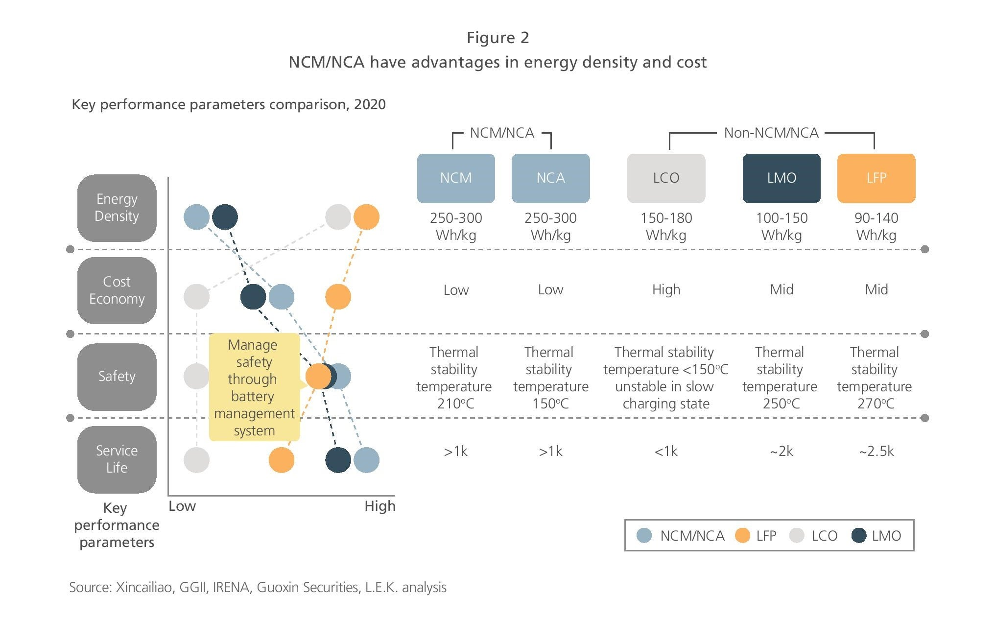 NCM/NCA advantage in energy density and cost