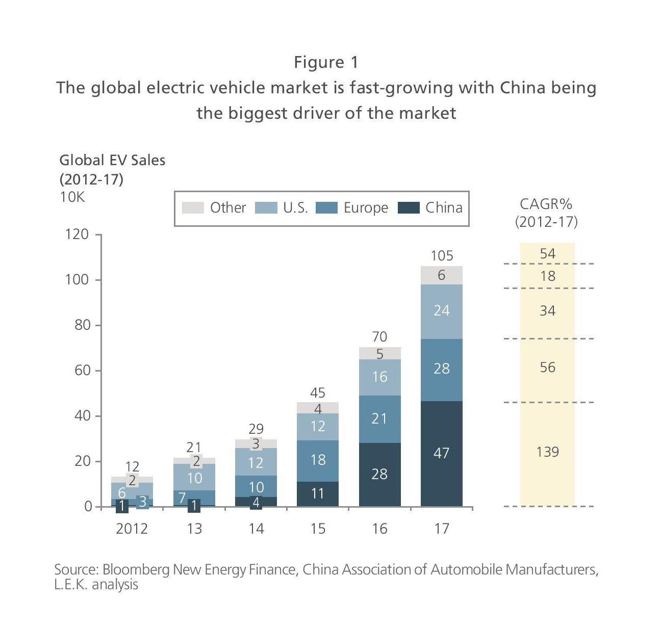China driving EV market growth