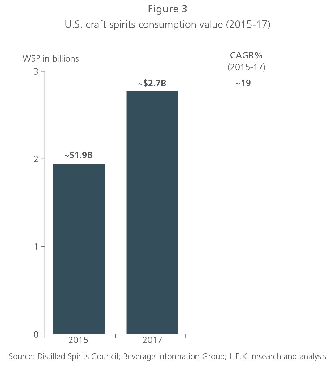 Top 10 Trends Affecting the Spirits Industry (2018)