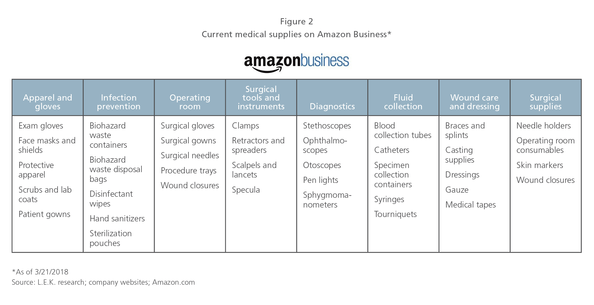 What's next for Amazon's healthcare disruption?