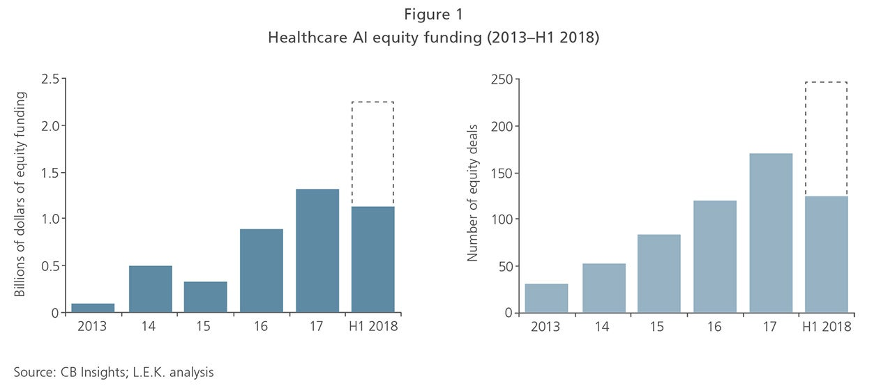 Artificial Intelligence: 6 Challenges for European Healthcare Sector