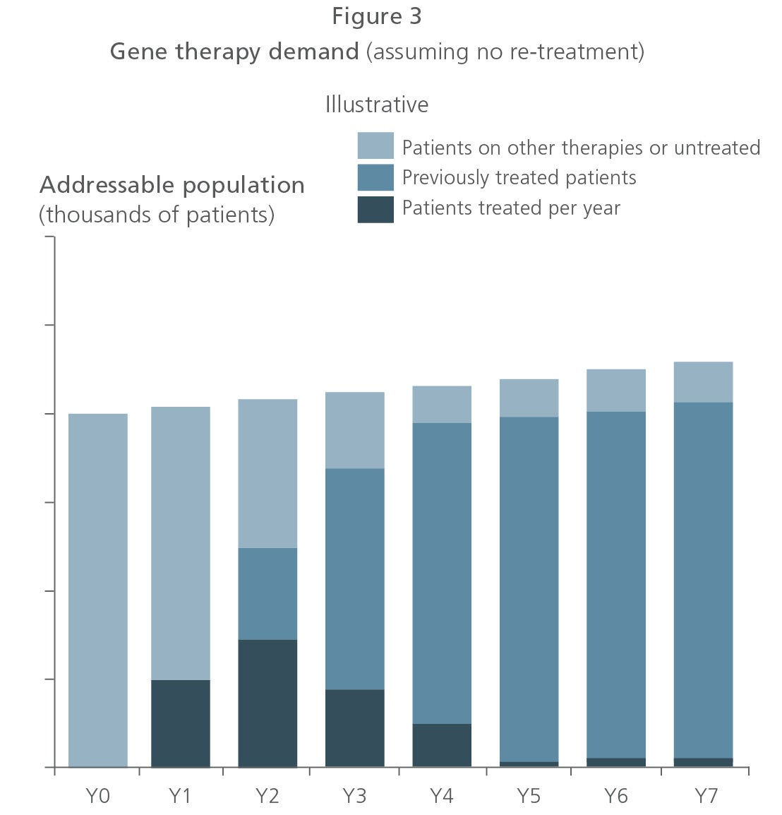 Commercial Challenges of Gene Therapy and Strategic Choices