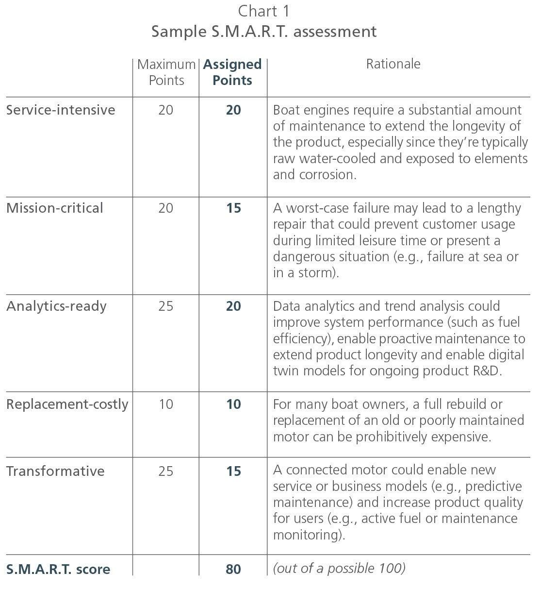 Digital | L E K  Consulting
