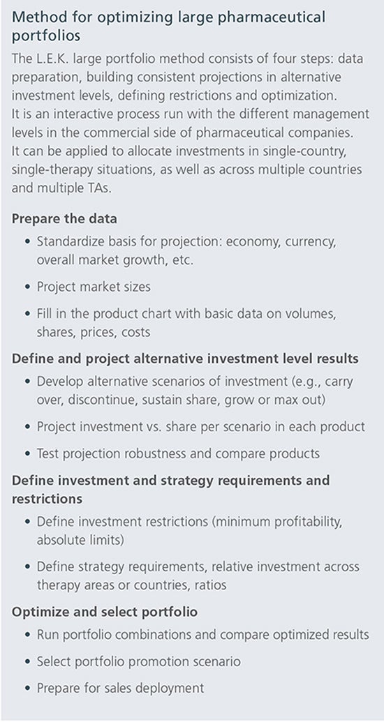 How Analytics Can Reshape Pharma's Portfolio Management Strategy