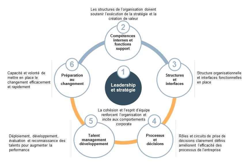Organizational-Effectiveness-2-French.png
