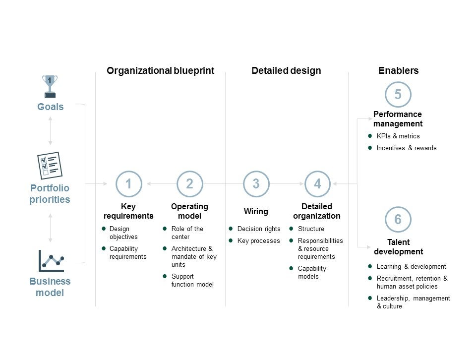 Organizational Design Consulting L E K Consulting
