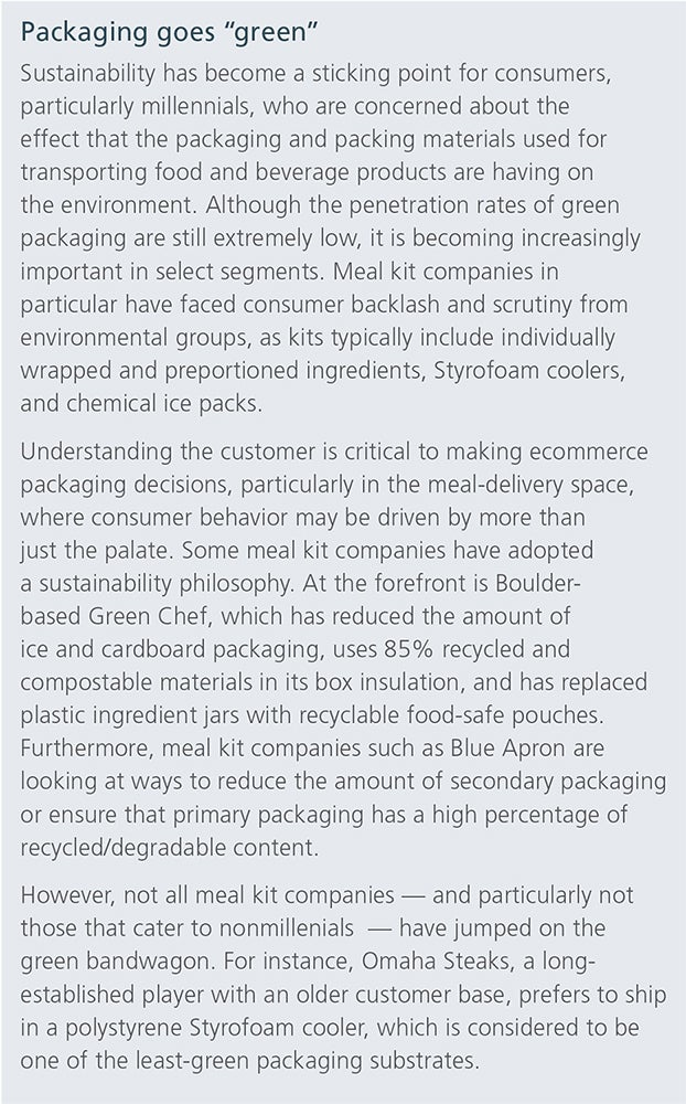 Ecommerce Food and Beverage Sales Poised to Accelerate