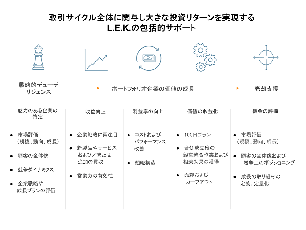 private-equity-transaction-cycle-Japanese_v2.png