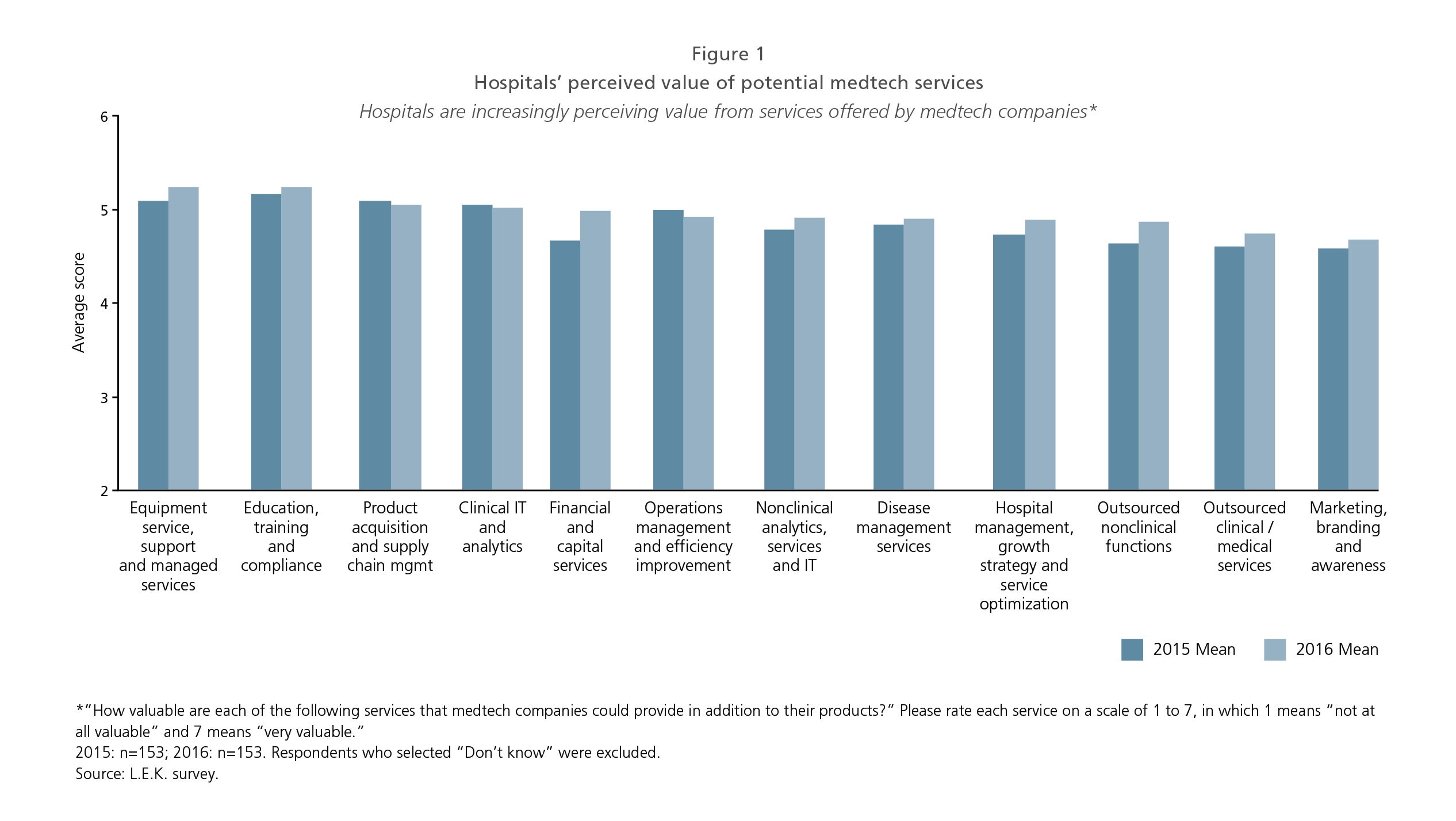 Key Success Factors for Medtechs figure 1