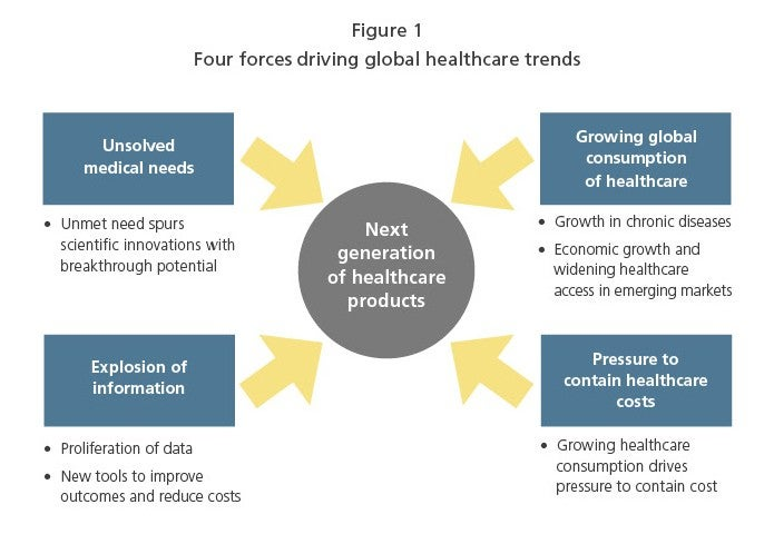 Winning in the Next Era: Strategies for the Changing Global Healthcare Market
