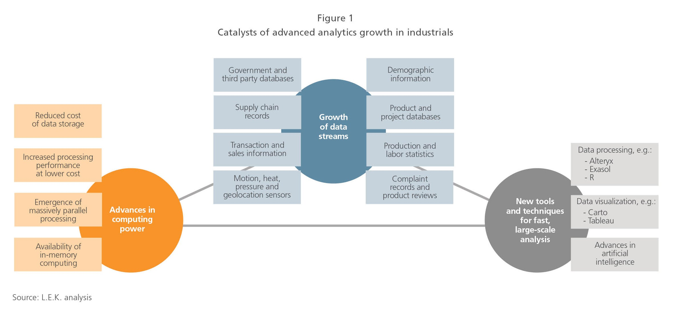 Catalysts of advanced analytics growth in industrials