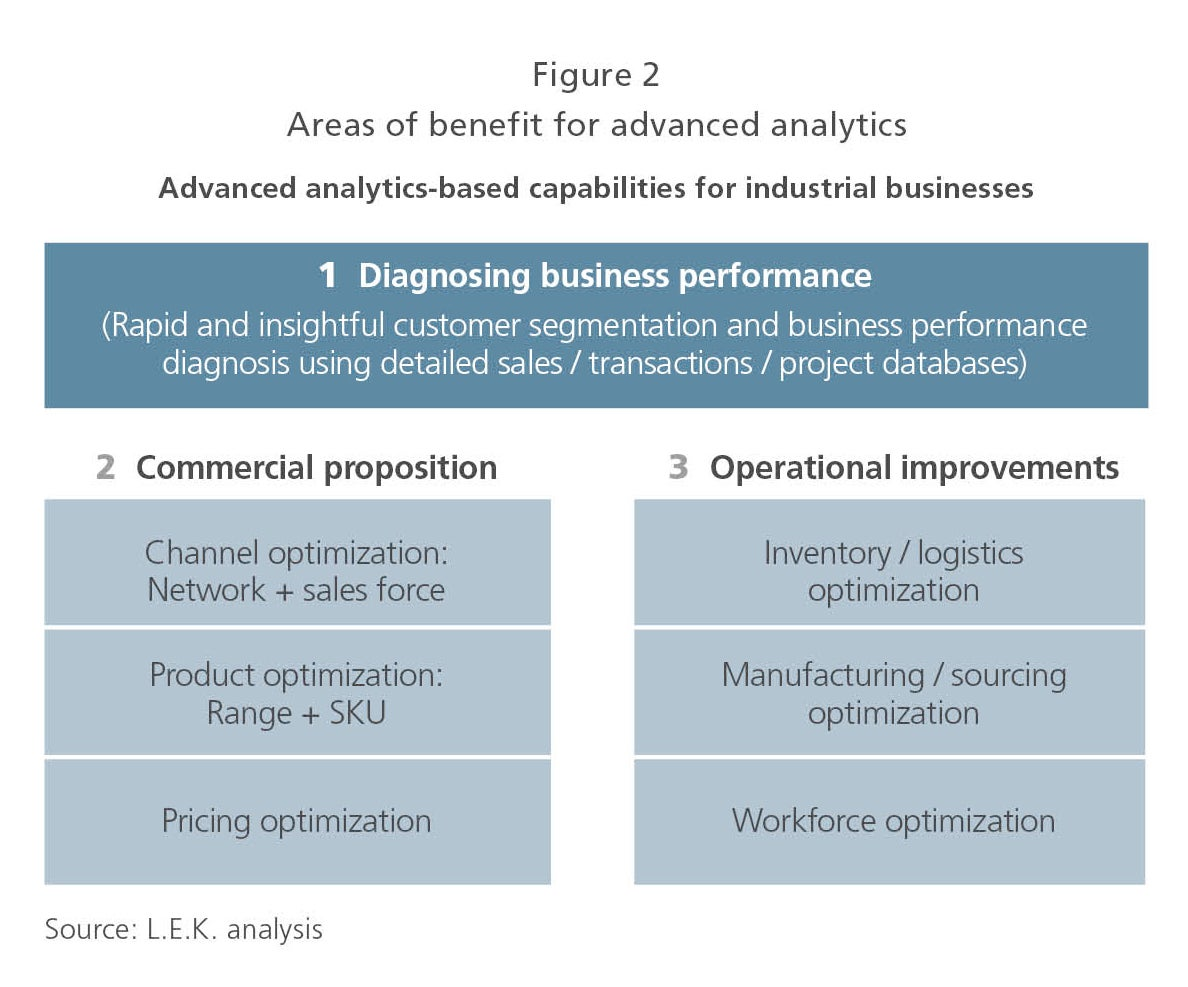 Areas of benefit for advanced analytics