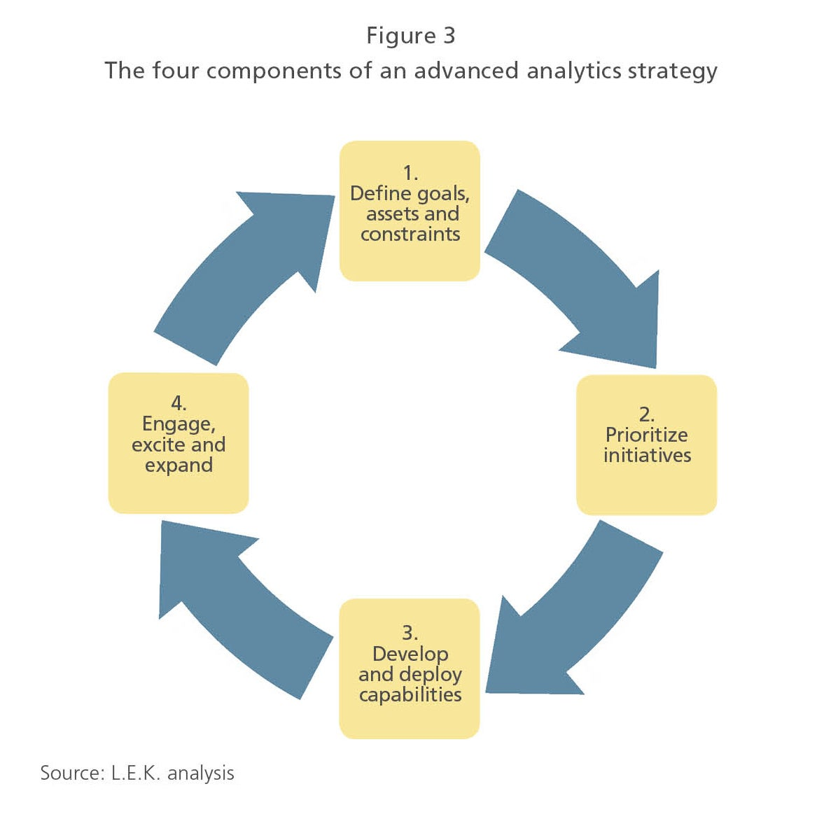 The four components of an advanced analytics strategy