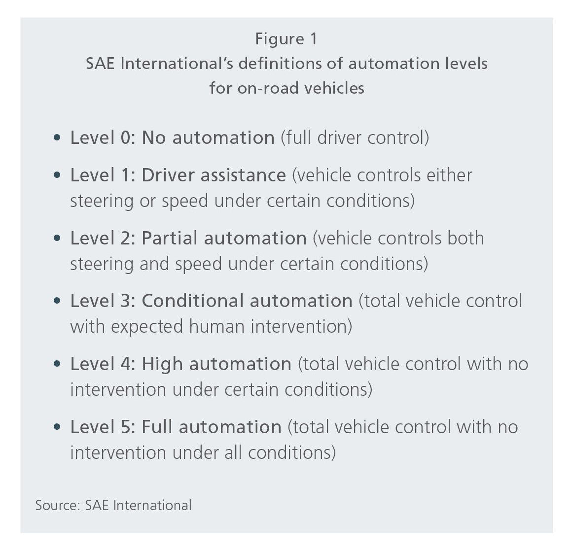 SAE International's definitions of automation levels for on-road vehicles