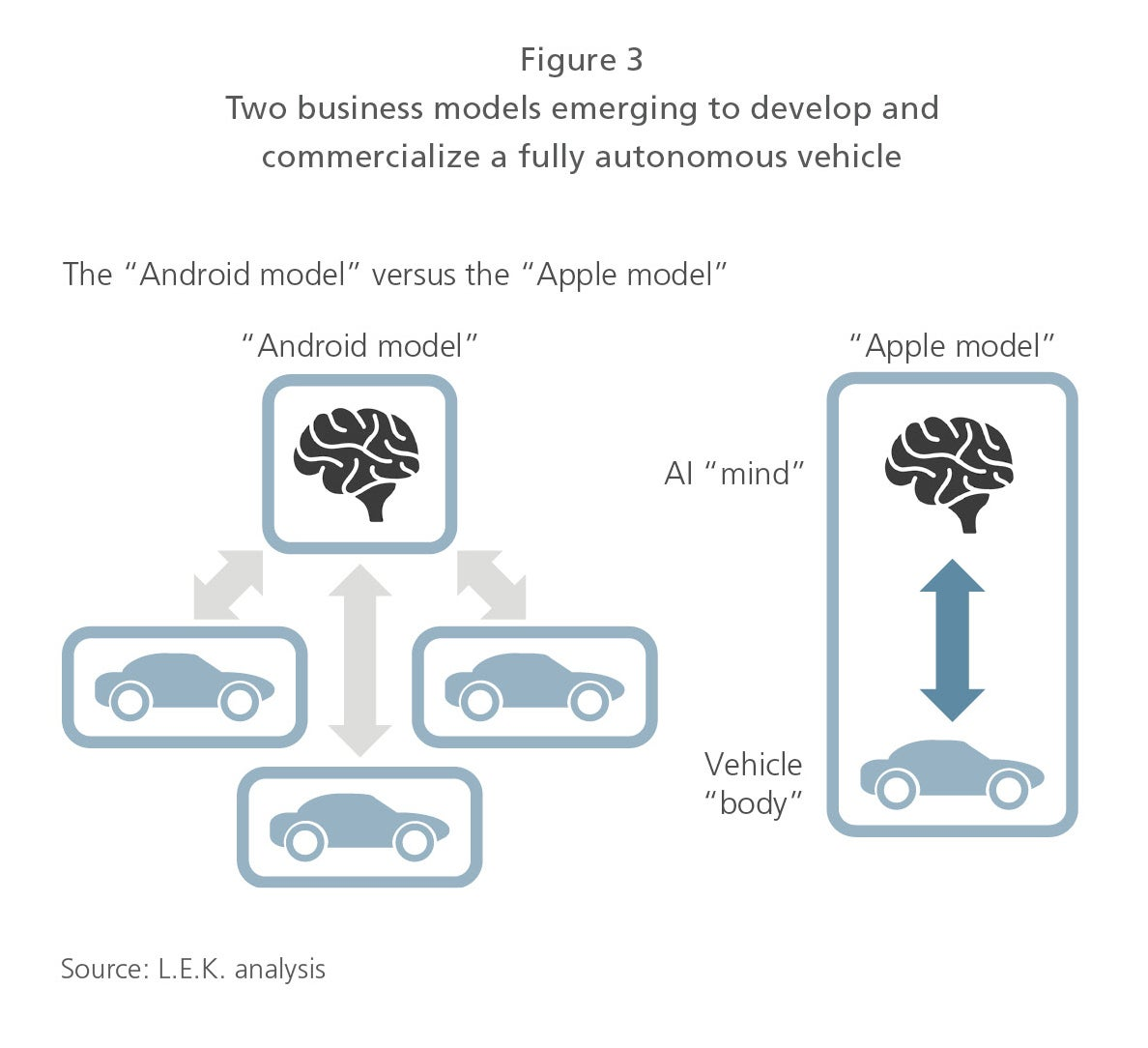 Two business models emerging to develop and commercialize a fully autonomous vehicle