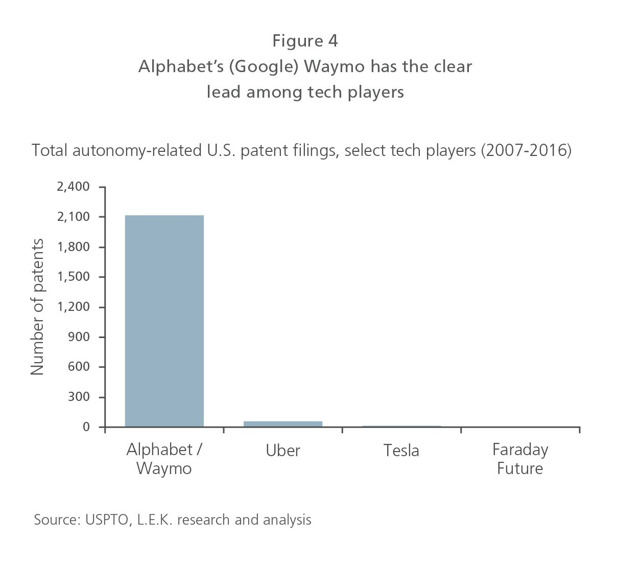 Alphabet's (Google) Waymo has the clear lead among tech players