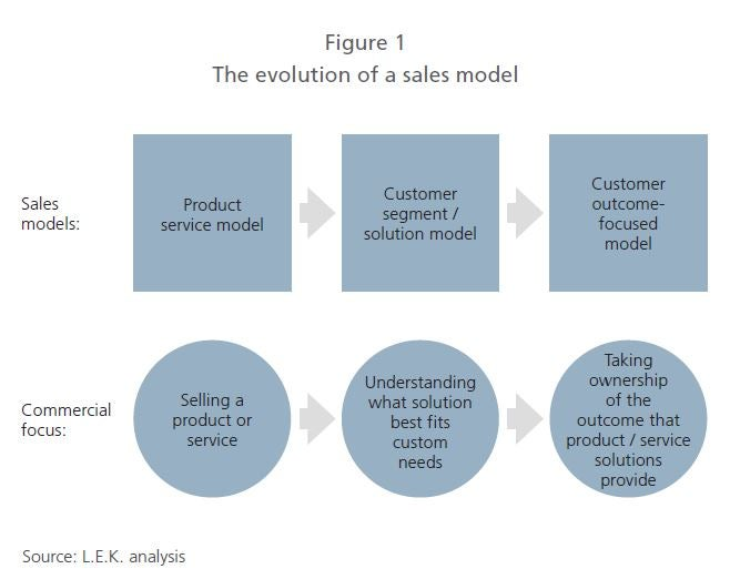 The evolution of a sales model