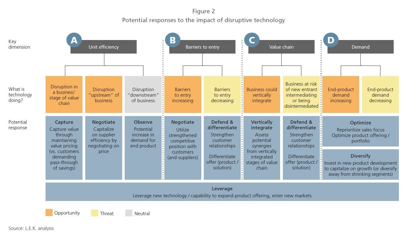 Potential responses to the impact of disruptive technology