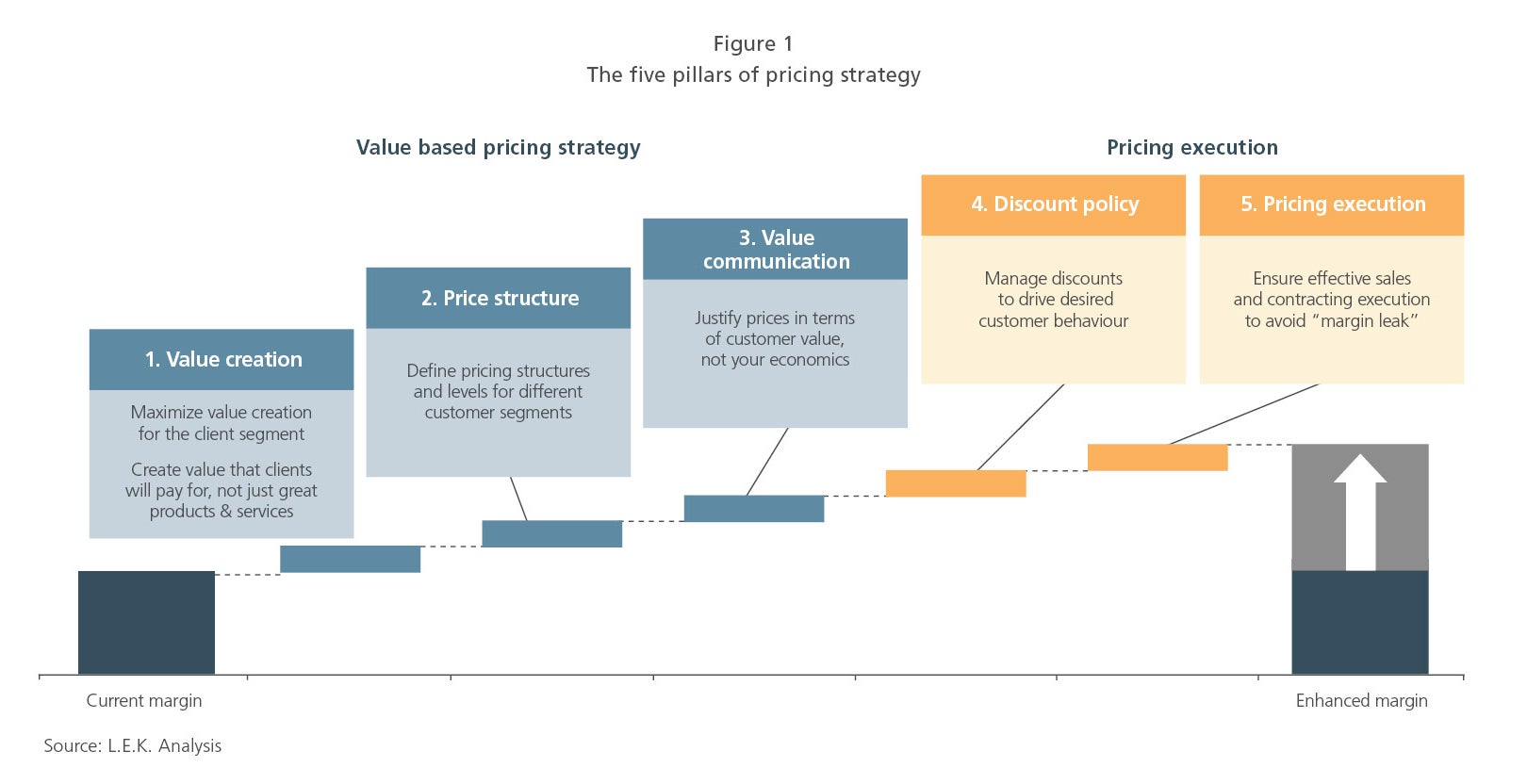 The five pillars of pricing strategy
