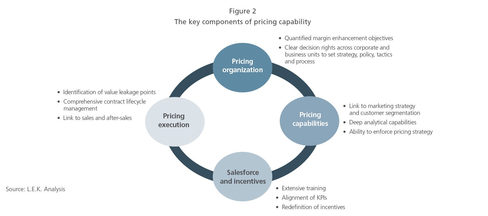 The key components of pricing capability