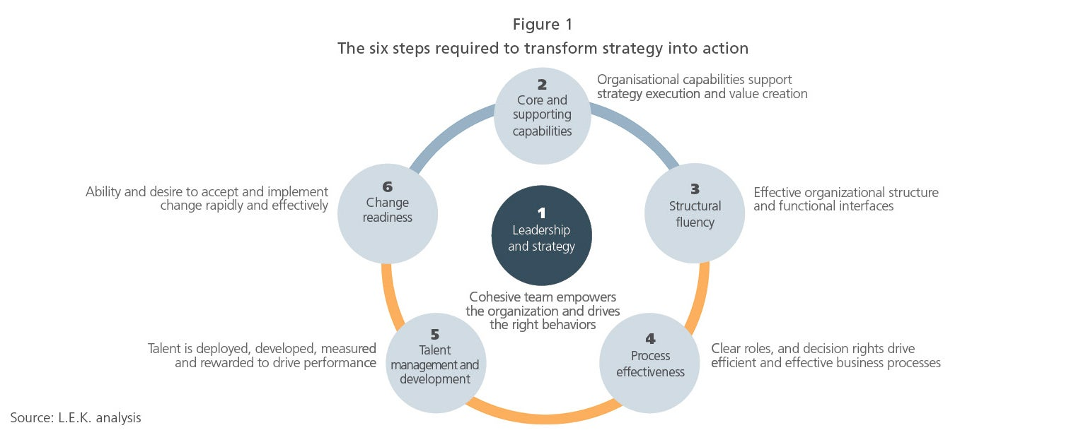 The six steps required to transform strategy into action