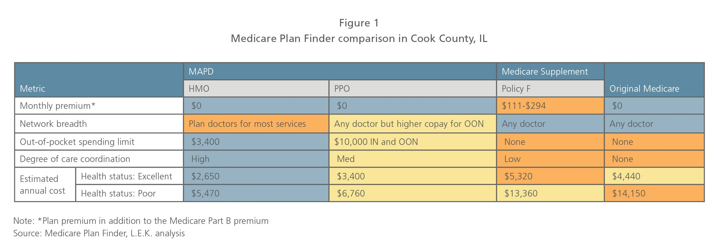 Medicare Plan Finder comparison in Cook County, IL