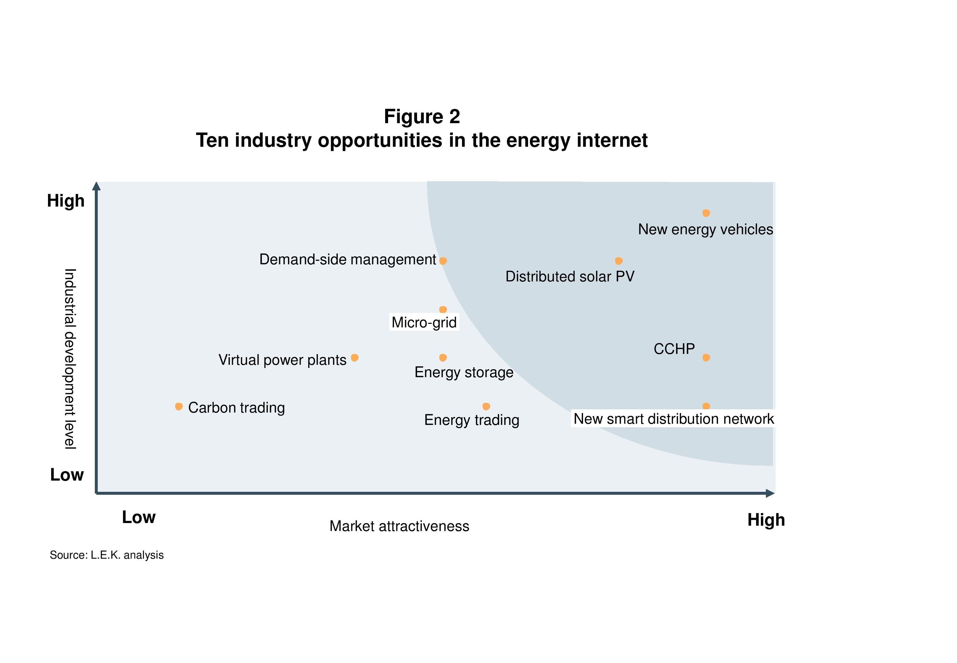 Analysis of China's Smart Grid Development (Energy Internet Era)