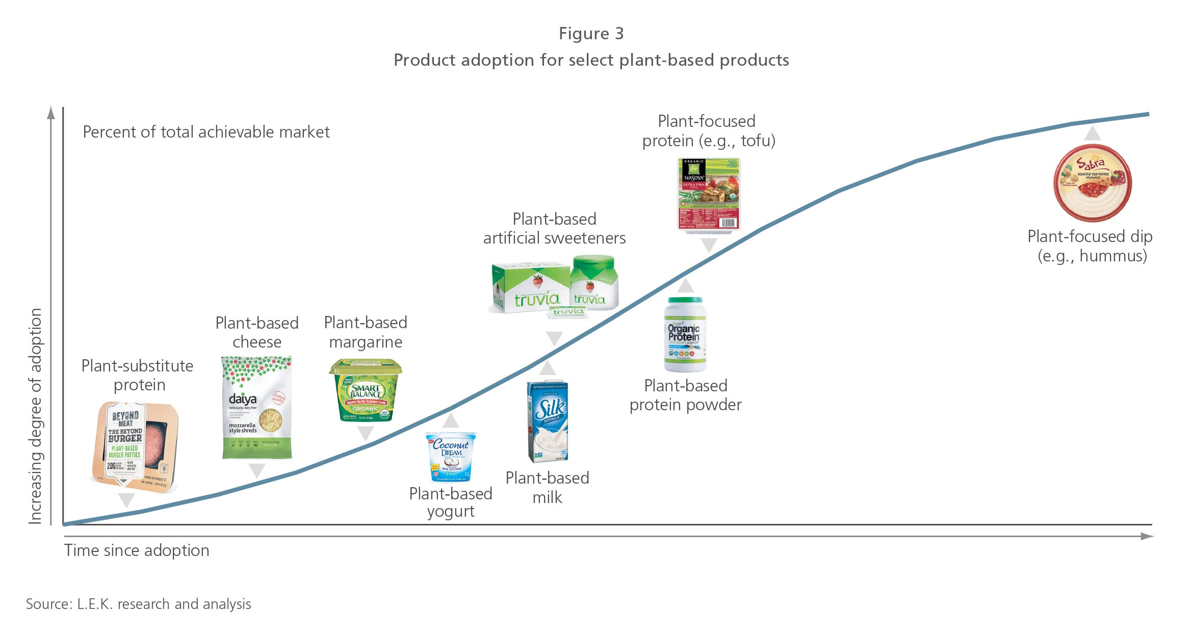 Plant-based products figure 3