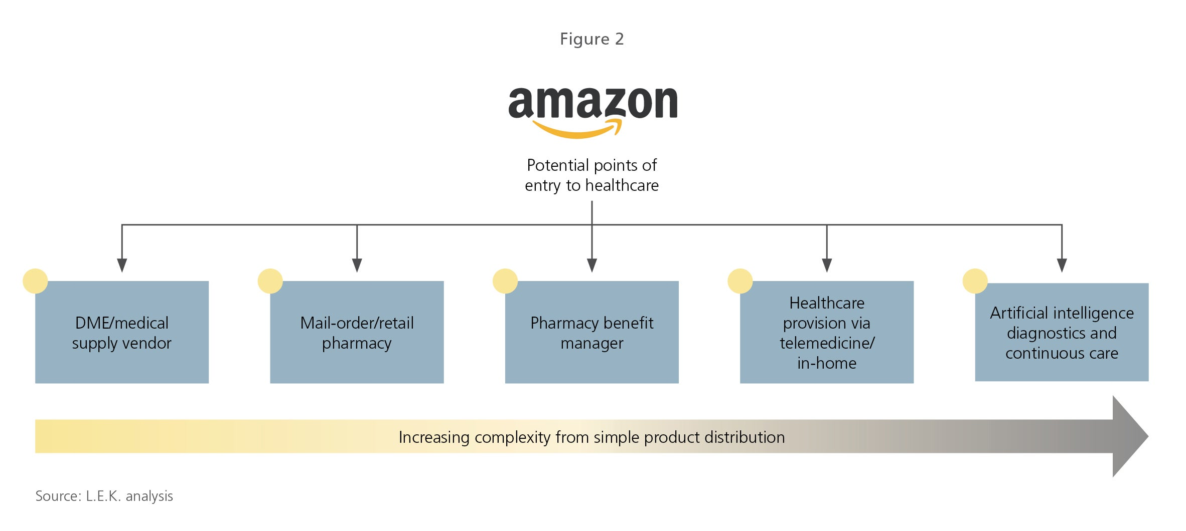 Potential points of entry to healthcare for Amazon