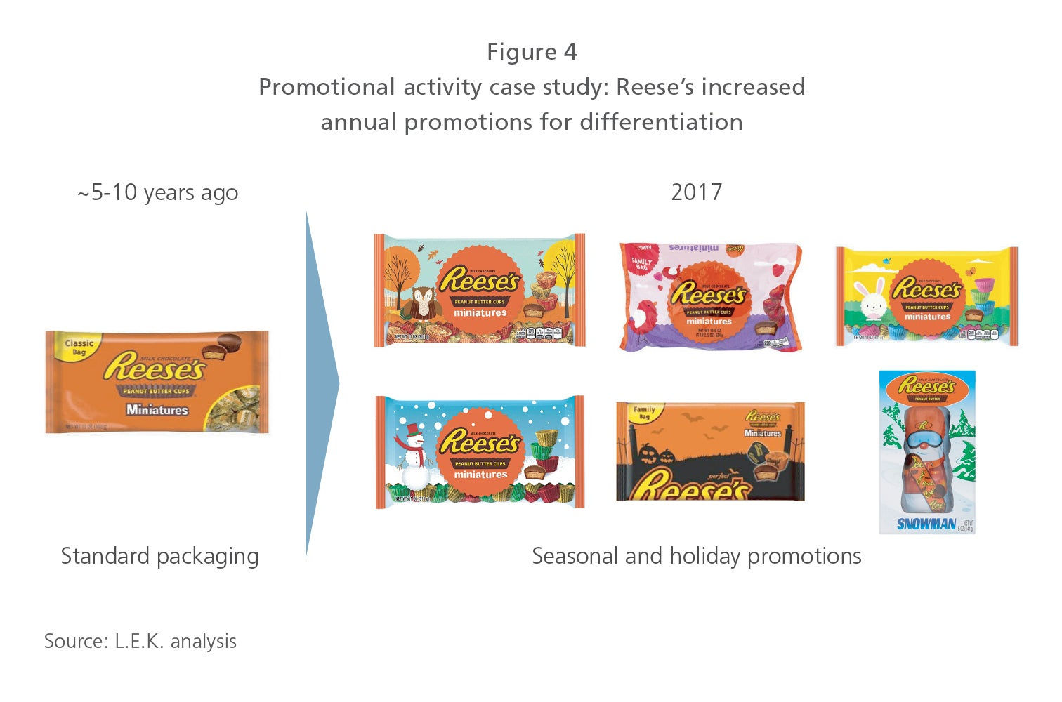 Packaging trends figure 4