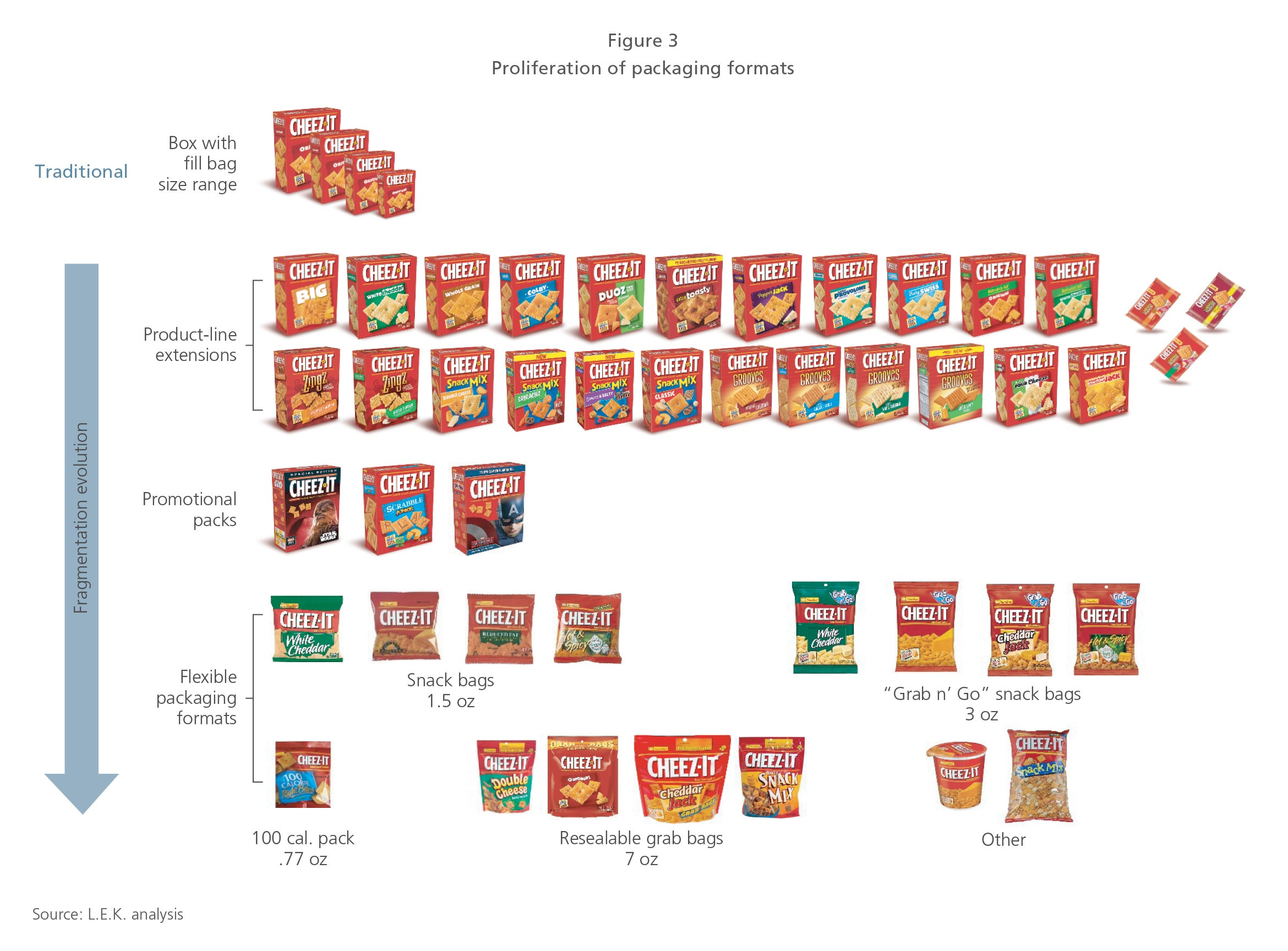 Packaging trends figure 3