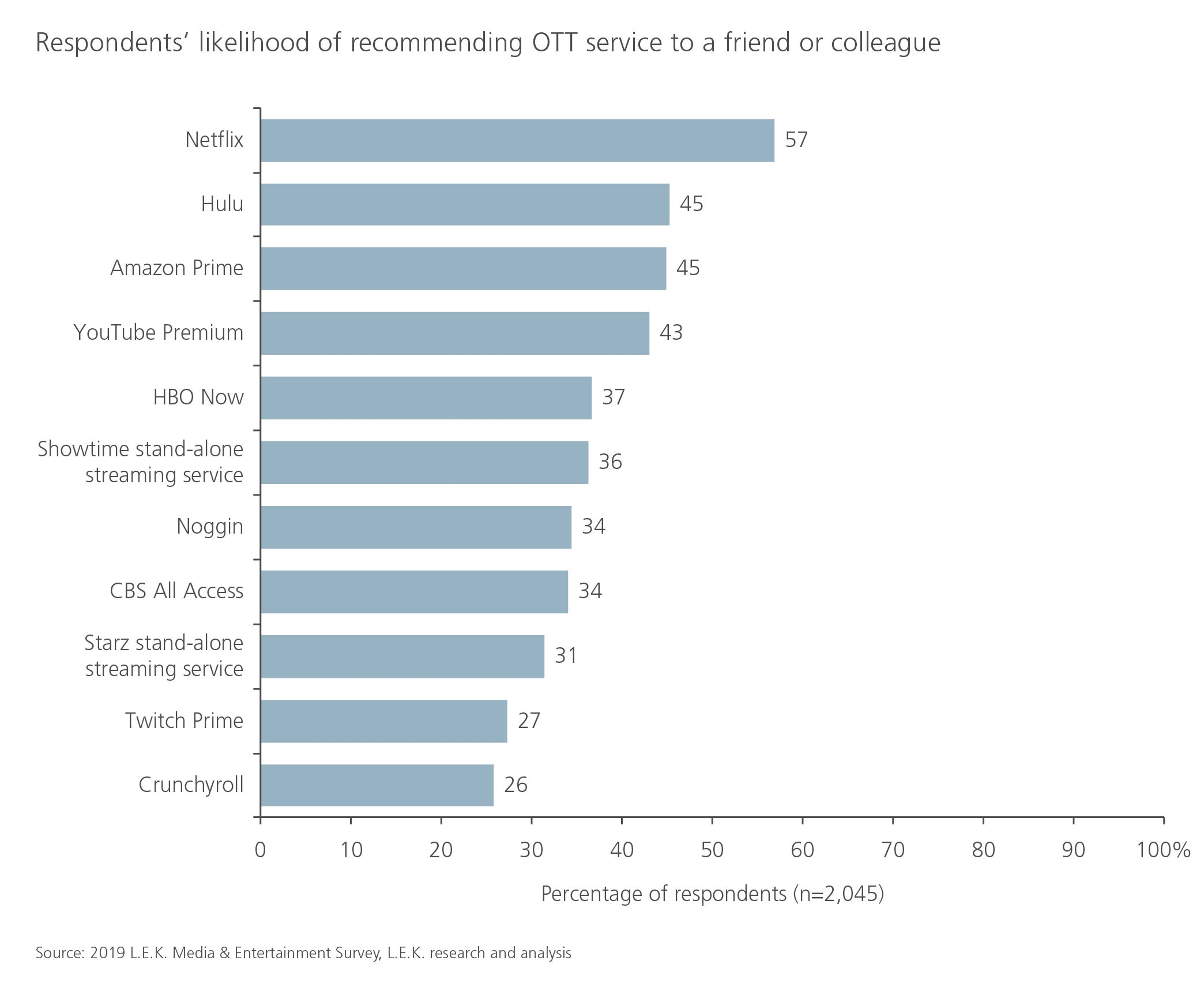 likelihood of recommending OTT service to friend or colleague