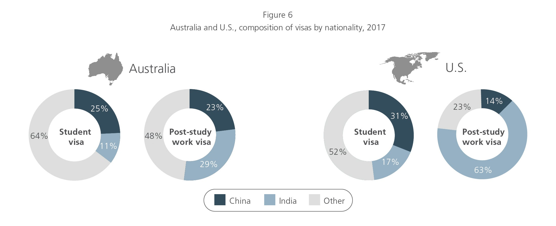 AU and US composition of visas by nationality in 2017