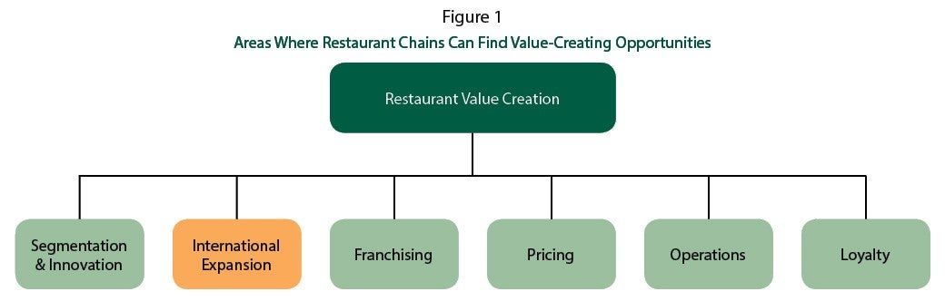 Areas Where Restaurants Chains Can Find Vaule-Creating Opportunities