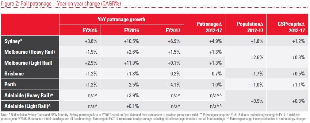 YOY rail patronage change figure 2