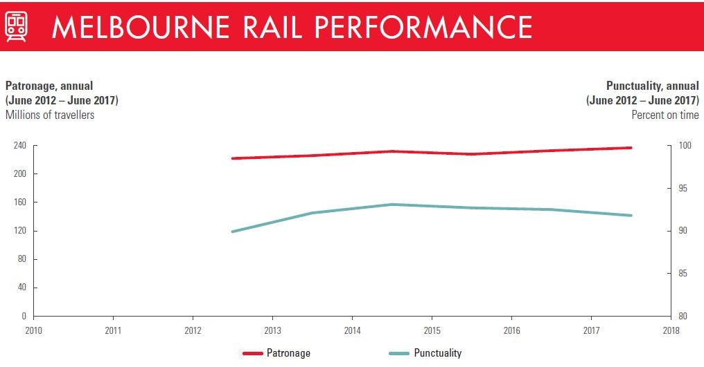 Melbourne rail performance figure 3
