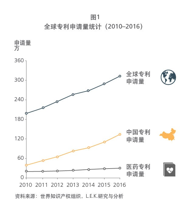Chinese drug patent figure 1 graph
