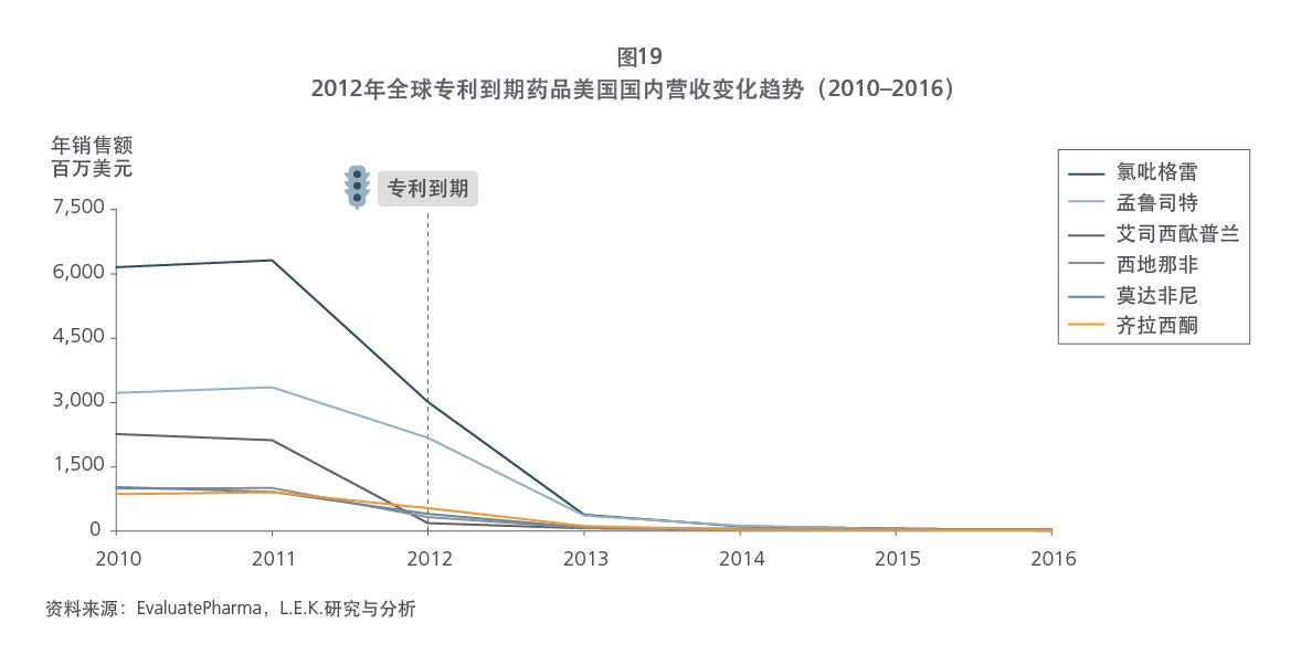 Chinese drug patent figure 19 graph