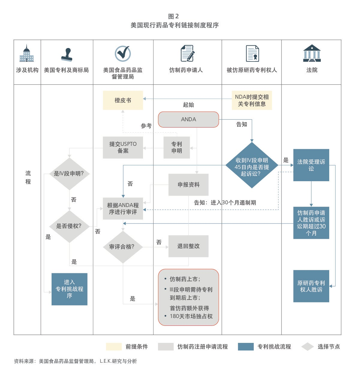 Chinese drug patent figure 2 chart