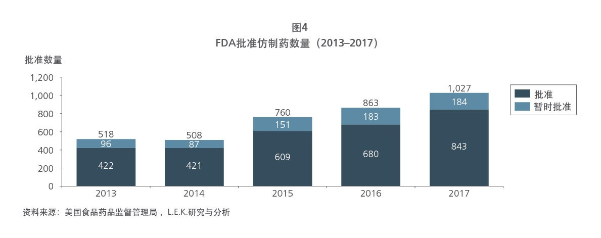 Chinese drug patent figure 4 graph