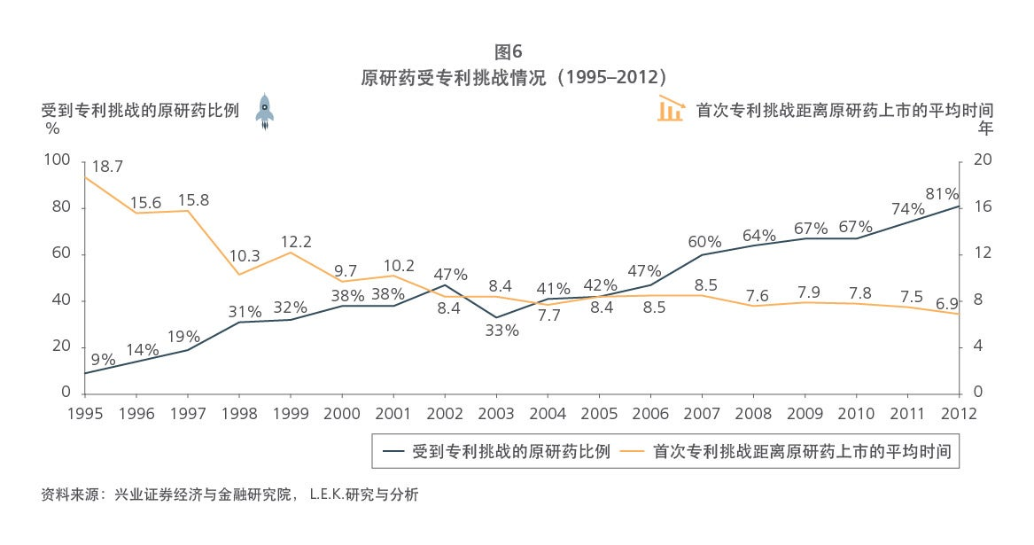 Chinese drug patent figure 6 graph