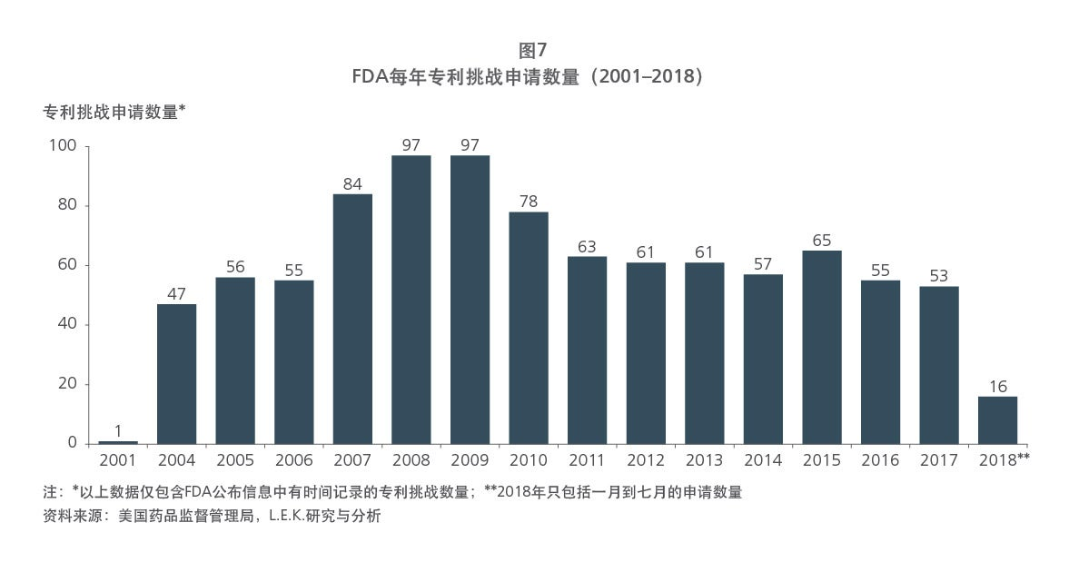 Chinese drug patent figure 7 graph