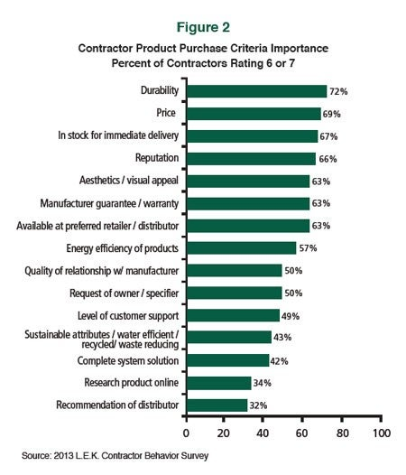 Contractor Product Purchase Criteria Importance Percent of Contractors Rating 6 or 7