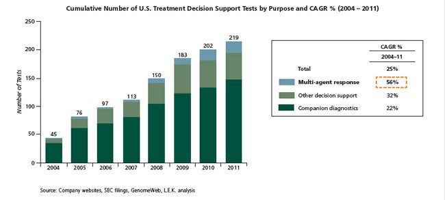Cumulative Number of U.S. Treatment Decision Support Tests by Pupose and CA GR % (2004-2011)
