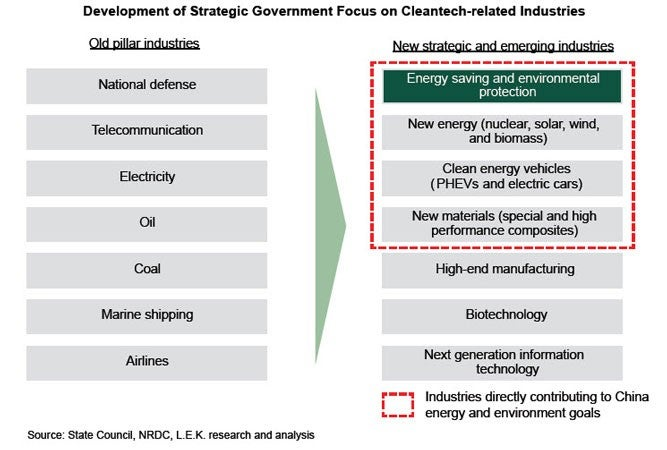 Development of Strategic Government Focus on Cleantech-related Industries