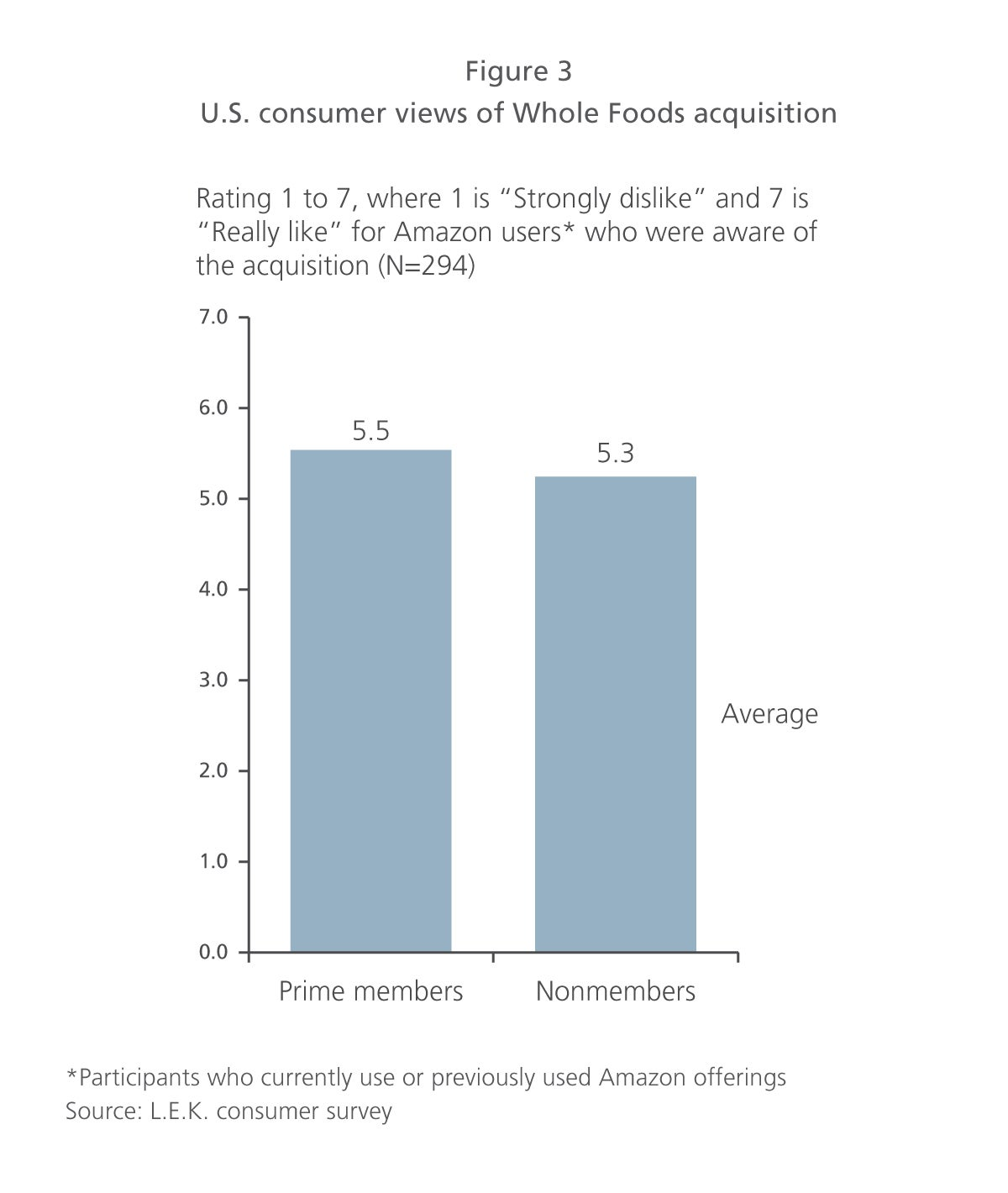 U.S. consumer views of Whole Foods acquisition
