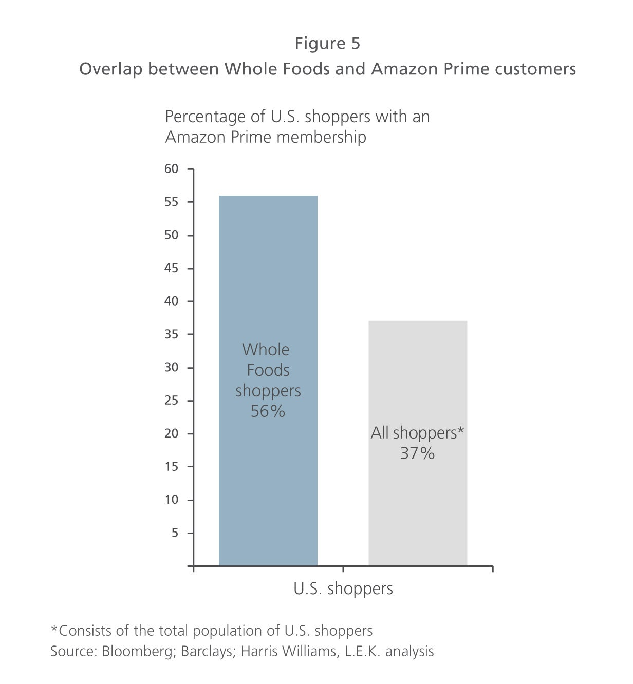Whole Foods and Amazon Prime customers overlap